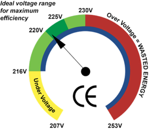 Voltage Optimiser Energy Consumption Reducing Bills
